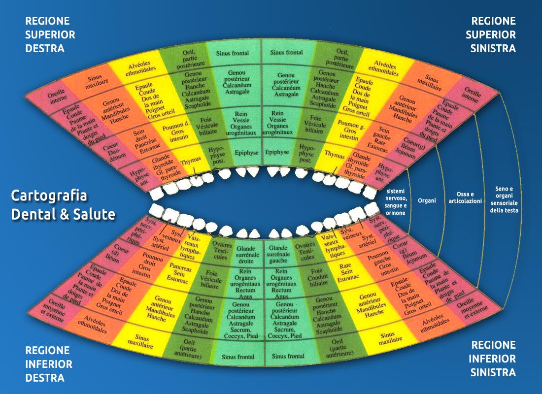 cartografiade dental e salute -